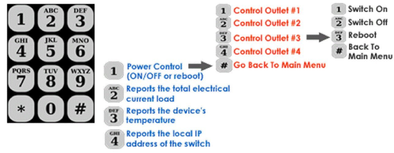 Professional 4-Port Remote Power Switch - Phone Control + Web Control