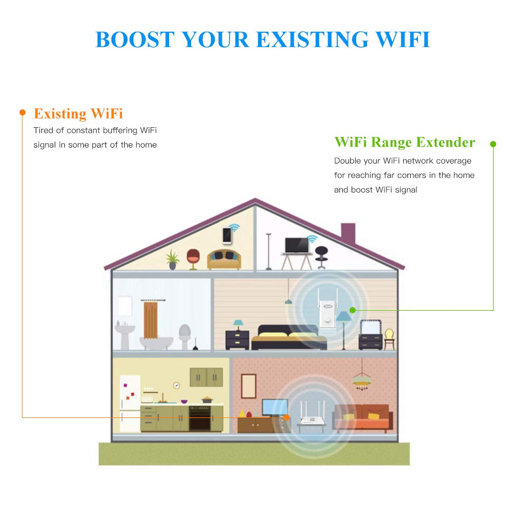 WiFi Extender AC1200Mbps EDUP Wireless Range Repeater 2.4/5GHz Dual Band WiFi Booster High Power Signal Amplifier with 2x4dBi Antenna to Smart Home & Alexa Devices(EP-2935)