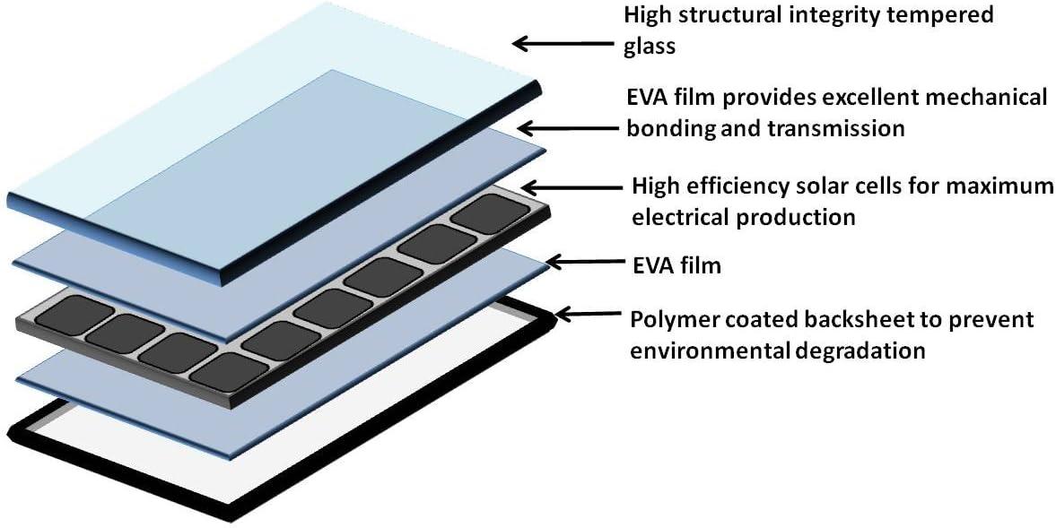 WindyNation 100 Watt 100W 12 Volt Solar Panel Battery for RV Camper Trailer Boat Off Grid