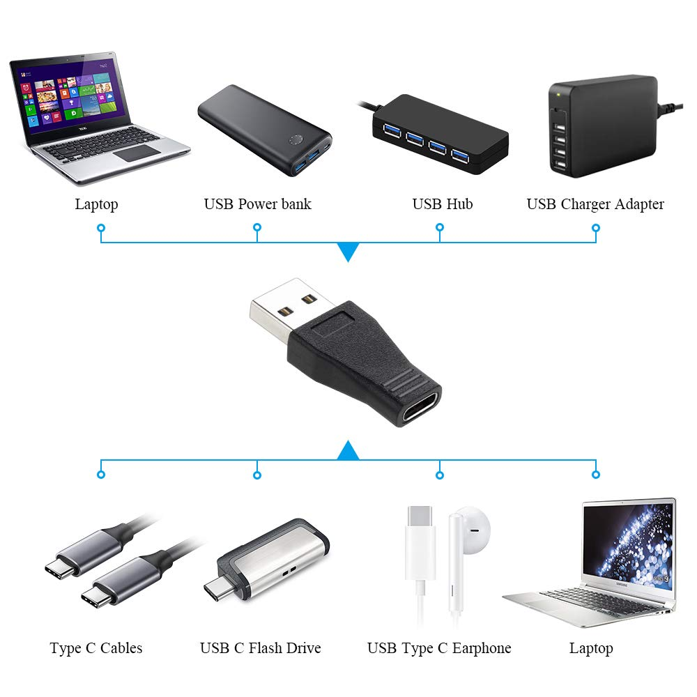 Onvian USB C to USB 3.0 Adapter, USB 3.1 Type C Female to USB 3.0 A Male Adapter Converter Support Data Sync /& Charging 2-Pack