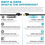 Mediabridge Cat7 Ethernet Patch Cable (10 Feet) - 10Gbps / 1000Mhz - Dual-Shielded RJ45 Computer Networking Cord - Low… 9 SPEEDS UP TO 10 GIGABITS: Meets strict TIA/EIA 568B.2 standards to provide data speeds up to 10Gbps & 1000MHz bandwidth. Ideal for Fast Ethernet, Gigabit & 10Gbps networks requiring bandwidth-intensive voice, data, or video distribution applications. Backwards compatible with existing Fast/Gigabit Ethernet. GOODBYE INTERFERENCE: 4 twisted copper pairs (26AWG) are individually wrapped in Mylar-backed Aluminum foil, while a 70% Aluminum braid shields the entire bundle. Given its dual-shielding, Cat7 eliminates crosstalk & interference far better than its Cat6 counterpart. 2000X PLUG LIFESPAN: Shielded RJ45 connectors with 50 micron gold-plated contacts ensure corrosion resistance & long-term performance (without noise or signal loss) for up to 2000 insertions.