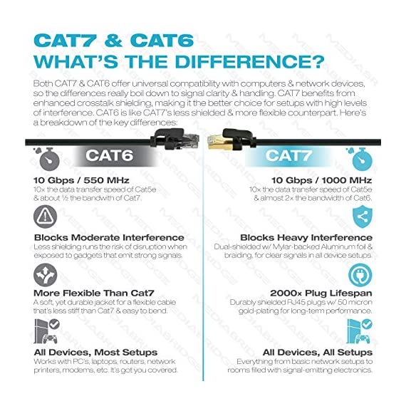 Mediabridge Cat7 Ethernet Patch Cable (10 Feet) - 10Gbps / 1000Mhz - Dual-Shielded RJ45 Computer Networking Cord - Low… 2 SPEEDS UP TO 10 GIGABITS: Meets strict TIA/EIA 568B.2 standards to provide data speeds up to 10Gbps & 1000MHz bandwidth. Ideal for Fast Ethernet, Gigabit & 10Gbps networks requiring bandwidth-intensive voice, data, or video distribution applications. Backwards compatible with existing Fast/Gigabit Ethernet. GOODBYE INTERFERENCE: 4 twisted copper pairs (26AWG) are individually wrapped in Mylar-backed Aluminum foil, while a 70% Aluminum braid shields the entire bundle. Given its dual-shielding, Cat7 eliminates crosstalk & interference far better than its Cat6 counterpart. 2000X PLUG LIFESPAN: Shielded RJ45 connectors with 50 micron gold-plated contacts ensure corrosion resistance & long-term performance (without noise or signal loss) for up to 2000 insertions.