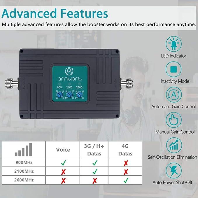 ANNTLENT Amplificador Señal Movil 2G 3G 4G Tri-Banda Repetidor gsm 900/2100/2600MHz Compatible con Movistar/Orange/Yoigo/Vodafone para el ...