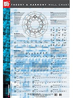 Music Theory & Transposing Poster: Poster: Amazon co uk