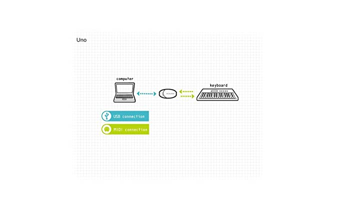 M Audio UNO MIDI Interface: Amazon in: Musical Instruments