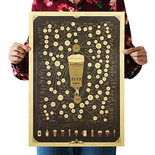 Varieties of Beer kraft paper retro poster bedroom design