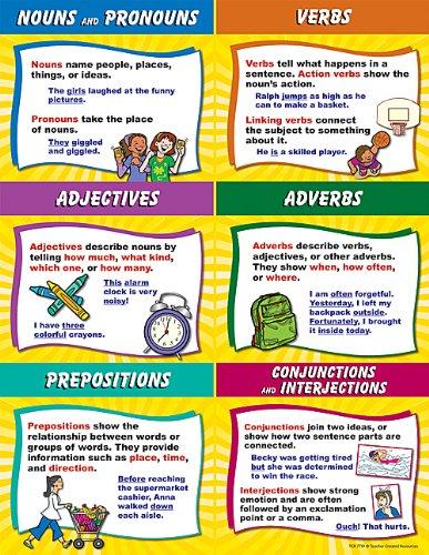 Amazon.com : Teacher Created Resources Parts of Speech Chart ...
