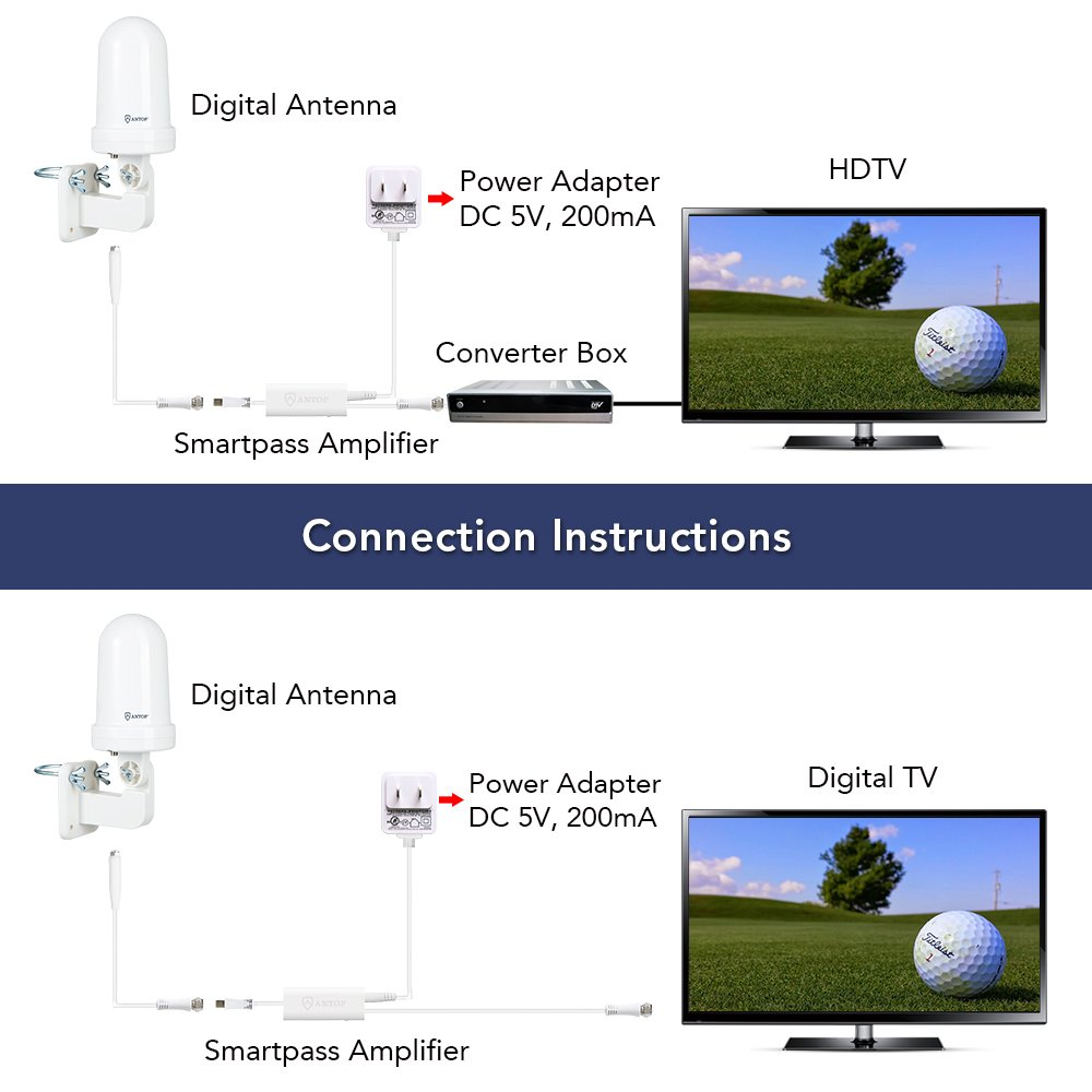 ANTOP Outdoor/Attic TV Antenna Omni-directional Complete 360° Reception,Exclusive Smartpass Amplifier Delivers the Correct Range, Durable Exterior & Weather Resistant Fit Outdoor/RV/Attic by ANTOP (Image #6)