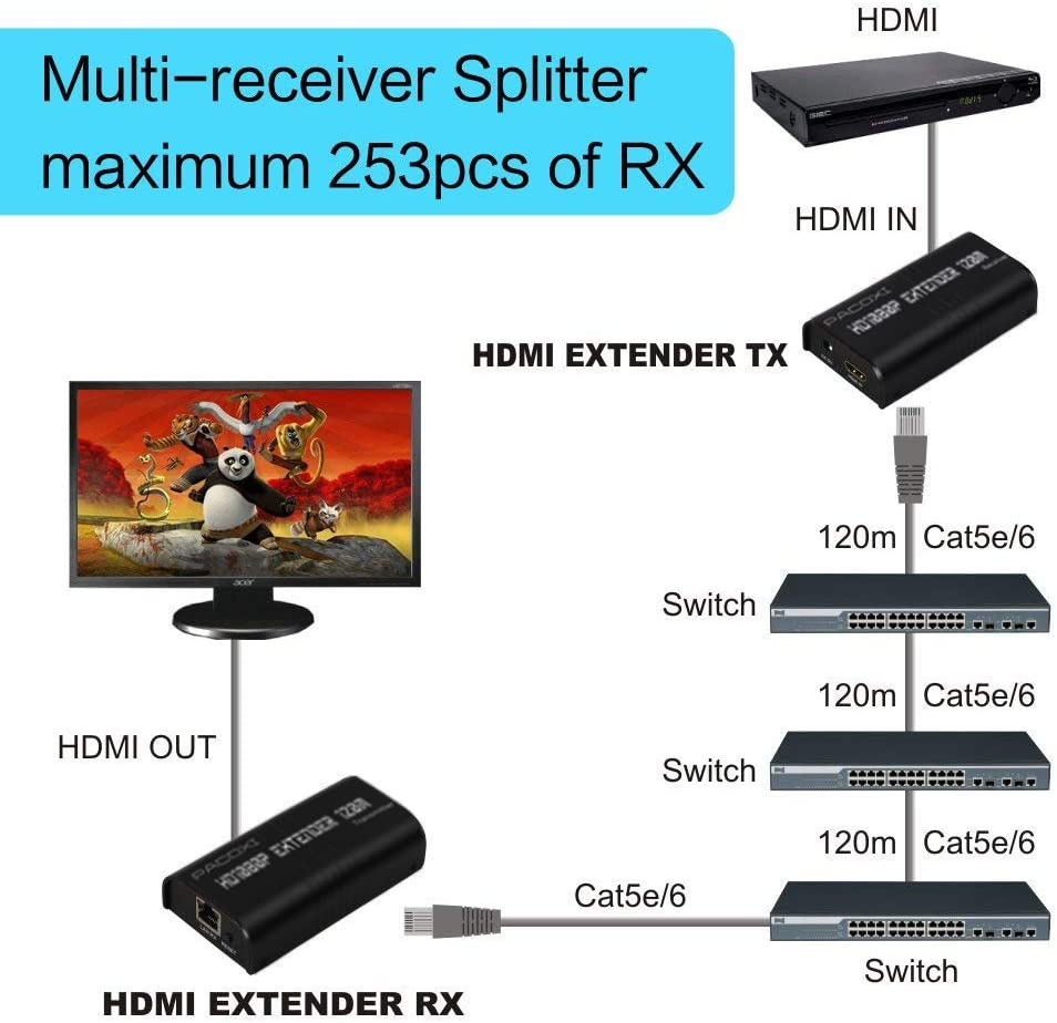 for Church Computer,PACOXI HDMI Extender Receiver Over IP TCP Cat5 Cat5e Cat6 Ethernet LAN Switch Support Full HD 1080P DVD