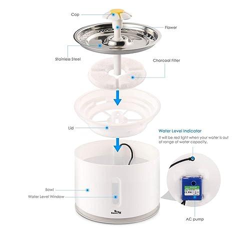 Amazon.com: Beacon - Fuente de agua para mascotas, de acero ...