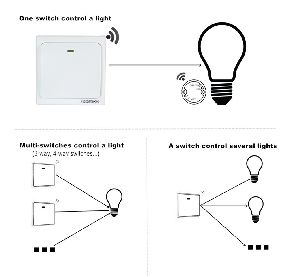 acegoo Wireless Lights Switch Receiver, Signle Pole Controller Works ...