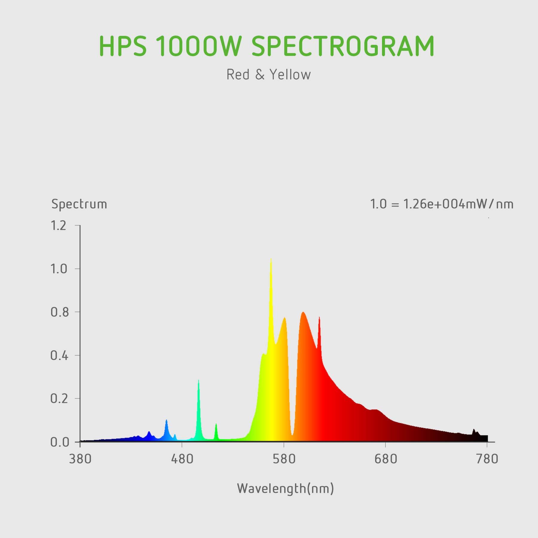 VIVOSUN 2 Pack of 1000W Double Ended High Pressure Sodium DE HPS Grow Bulb - Super Lumens 151,000 for Flourishing Growth [CCT 2100K] by VIVOSUN (Image #3)