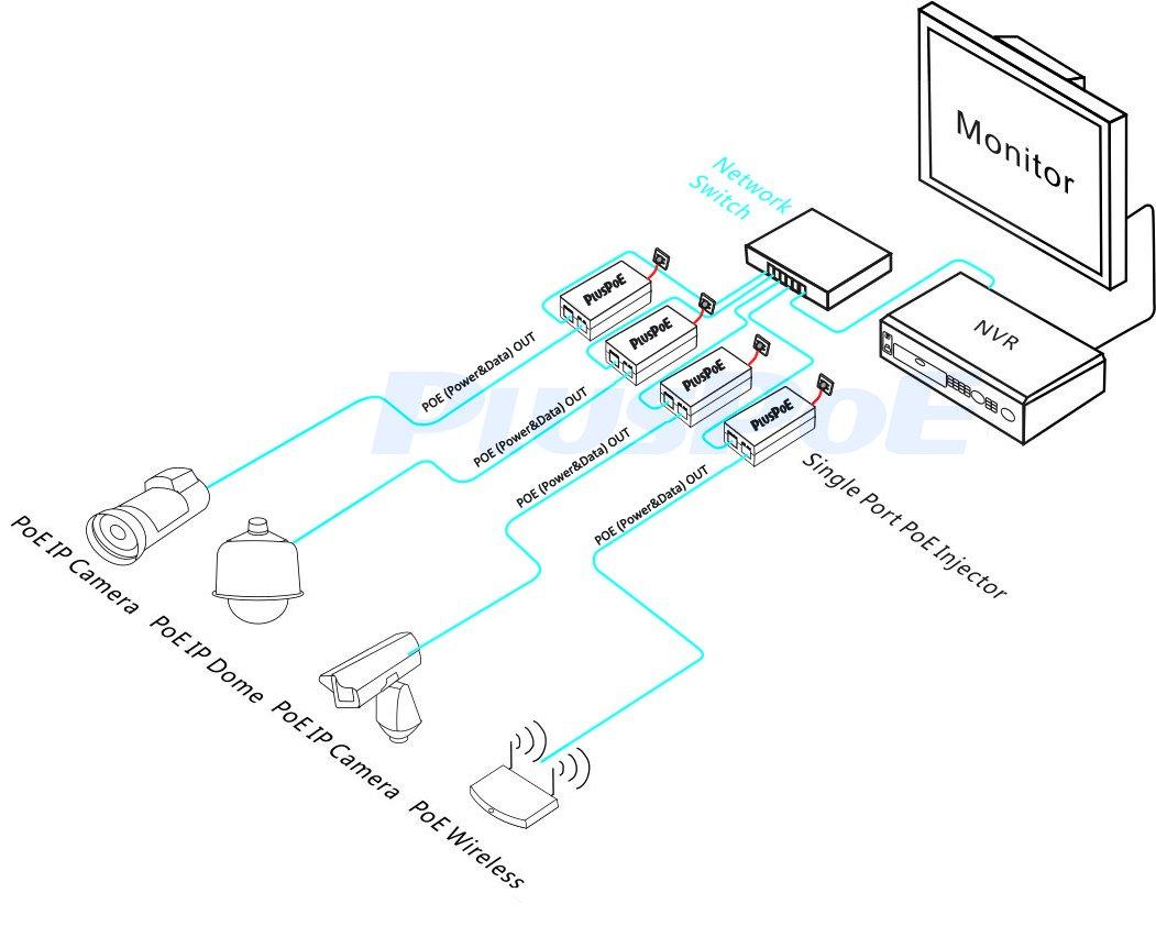 PLUSPOE Gigabit Power over Ethernet Plus (PoE+) Injector, Converts non-PoE Gigabit to PoE+ or PoE Gigabit, 35Watts, Network Distances up to 100 M (328 Ft.) (Gigabit PoE+ / 35W) by PLUSPOE (Image #4)