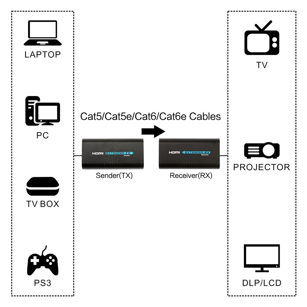 HDMI Extender Over TCP/IP Ethernet/Over Single Cat5 Cat5e Cat6 Cat6e Cat7 Cable Full Hd 1080P Support Sky Box Laptop PC DVD STB PS3/4(373 Receiver RX Only) by EidolonGreen (Image #8)