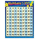 TREND enterprises, Inc. Numbers 1-100 Learning
