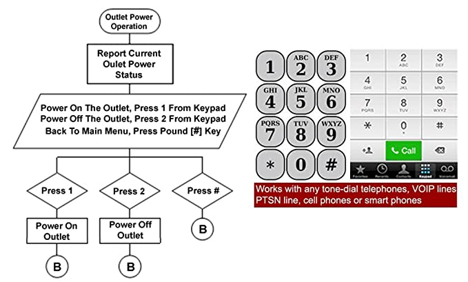 Amazon Com Remote Pdu Power Switch Controlled By Telephone Home
