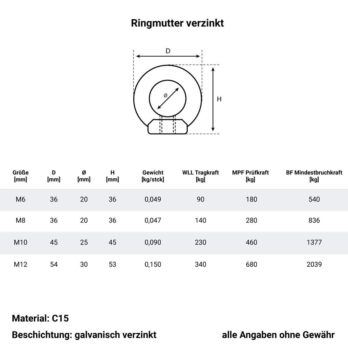 Seilwerk STANKE 5x Ringmutter M8 Ringsmutter 8 mm /Öse Mutter Auge verzinkt