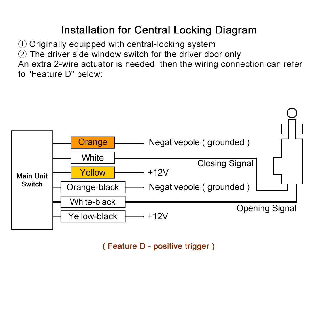 E34 Central Locking Wiring Diagram Everything About Universal Remote Detailed Pajero 04 Honda Civic