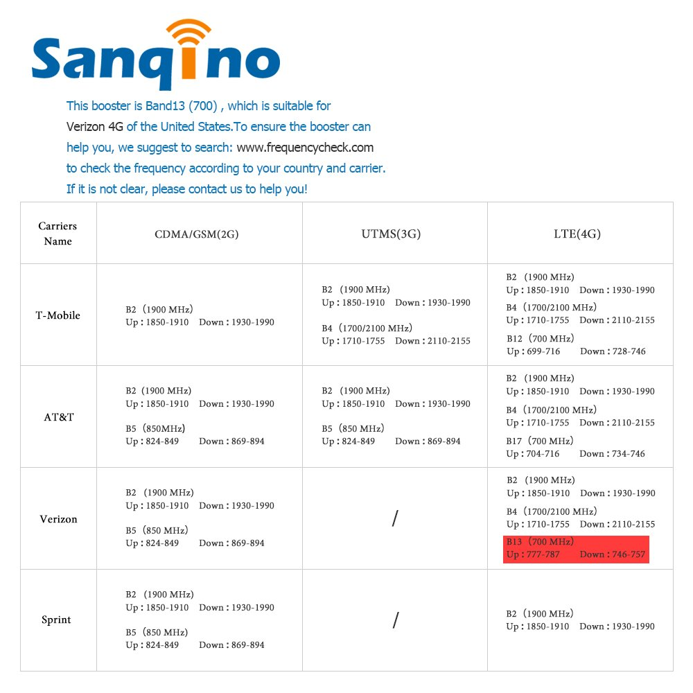 Sanqino Cell Phone Signal Booster Verizon 700MHz 4G Lte Band 13 Mobile Signal Repeater Amplifier for Home and Office ¡­ by SANQINO (Image #4)
