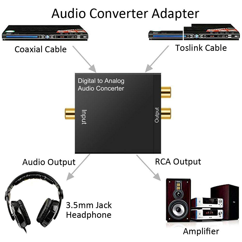 Amazon.com: Usee Digital to Analog Converter DAC Digital SPDIF Toslink Optical Coax to Analog Stereo Audio L/R Converter Adapter with Optical Cable 3.5mm ...