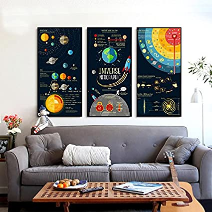 Cool Educational Universe Infographic Canvas Print, Wall Art, Poster, Home  Decor. 3pcs