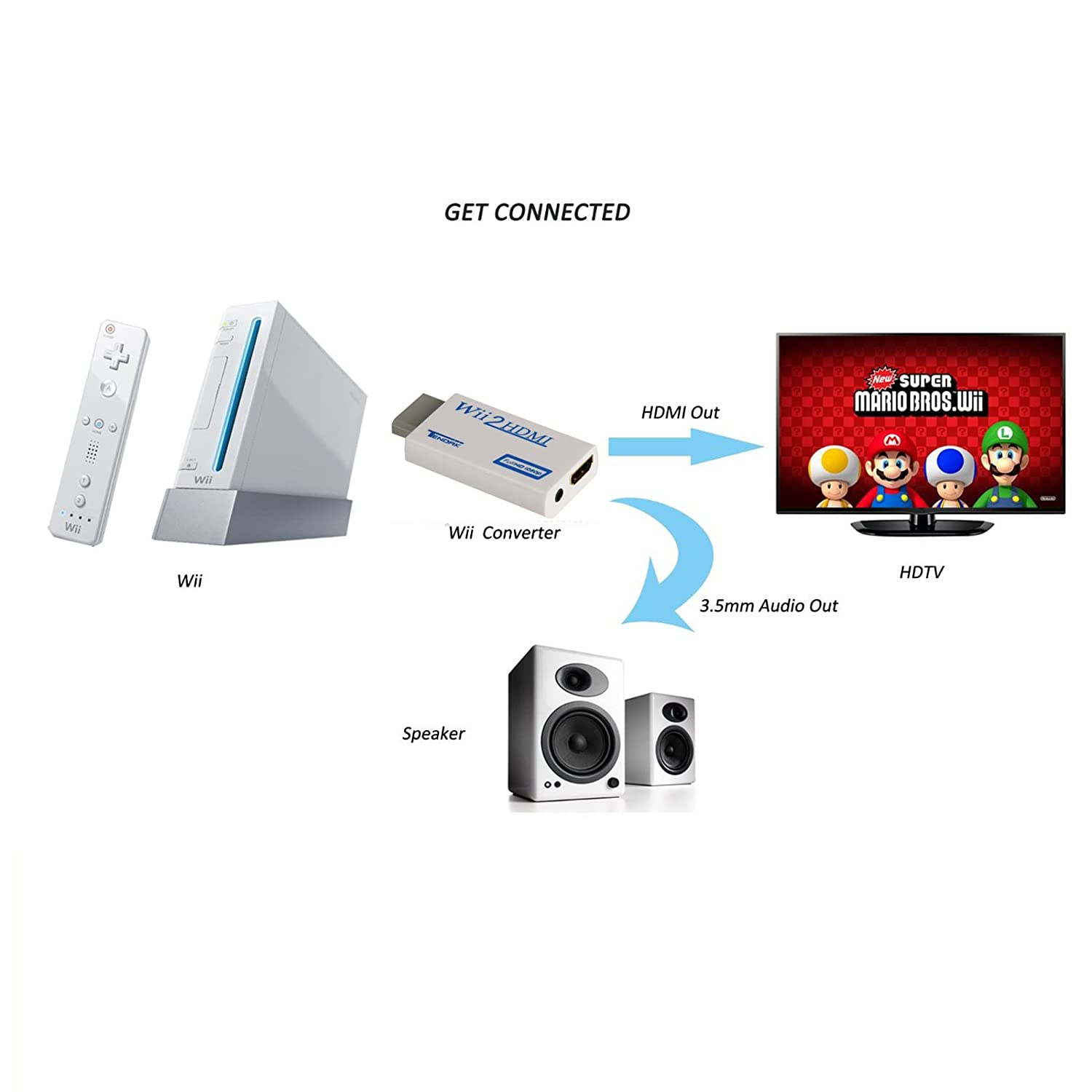 How do you connect your Nintendo Wii to an HDMI port?
