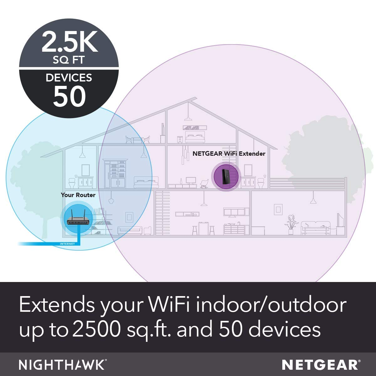 NETGEAR Wi-Fi Mesh Range Extender EX8000 - Coverage up to 2500 sq ft and 50  Devices with AC3000 Tri-Band Wireless Signal Booster/Repeater (Up to 3000