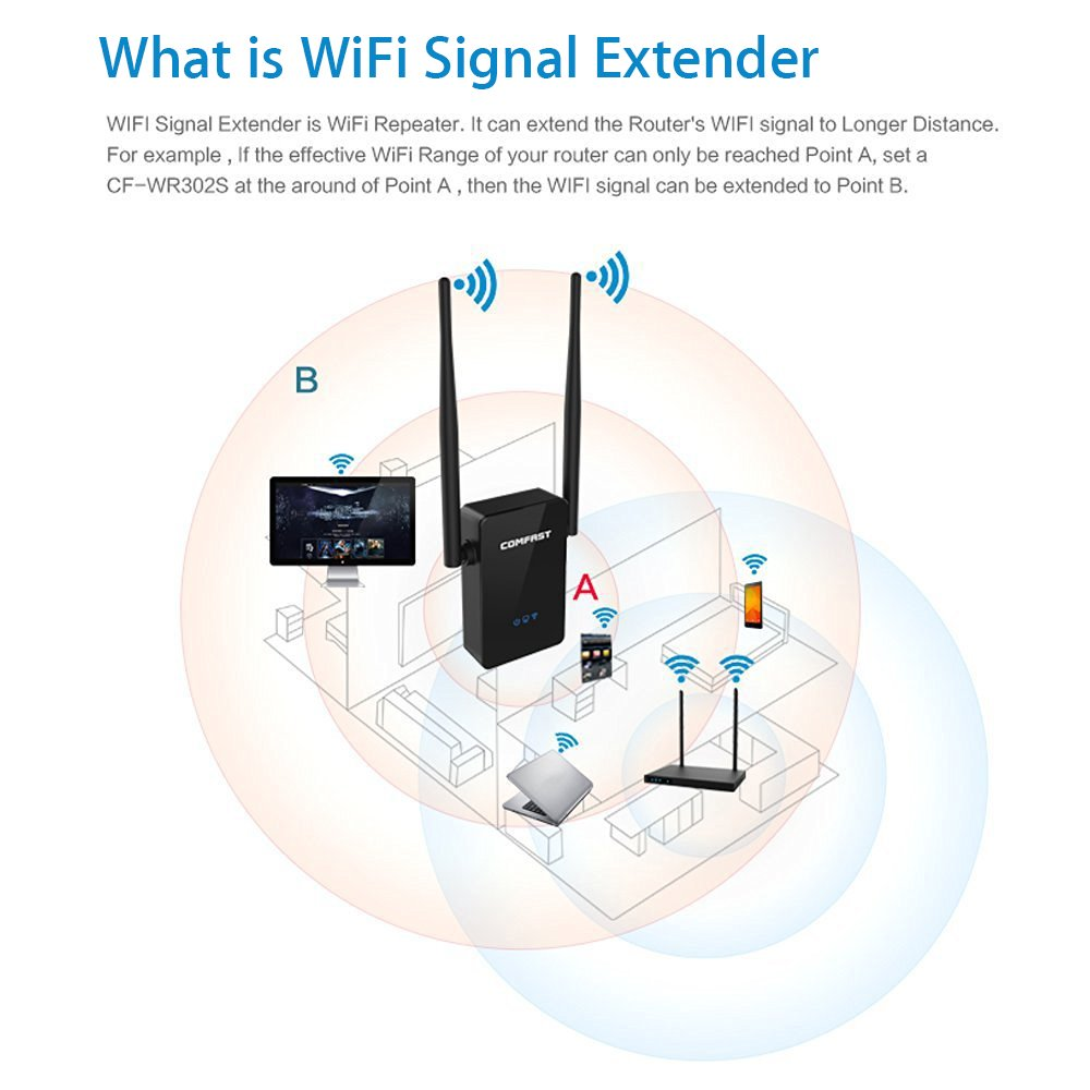 Amazon.com: Wi-Fi Range Extender, Comfast 300Mbps Wireless Signal Booster, WiFi  Repeater / Access Point / Router with Dual External Antennas: Computers &  ...