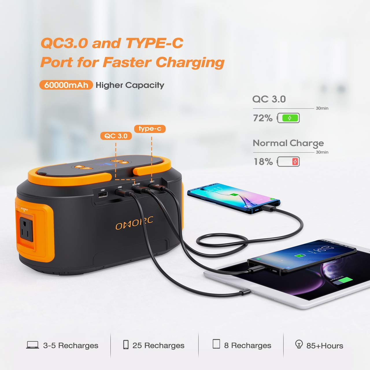 OMORC 222Wh 60000mAh Portable Power Station 4 USB Quick Charger 3.0 Type C ,4 DC Ports,300W Peak AC Outlets,LED Lights,Solar Portable Generator Battery Backup Emergency for CPAP Camping Fishing