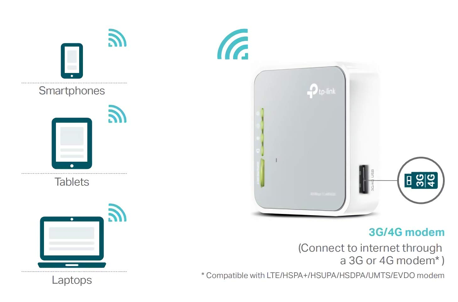 TP-Link TL-MR3020 Portable Router /(Einzelband /(2,4GHz
