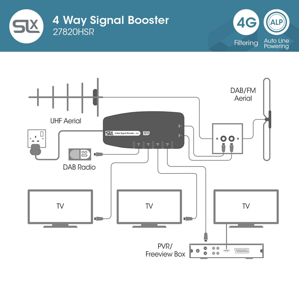 Signal Booster Slx Tv Four Output Amplifier 27820hsr Antenna Circuit Diagram On Wiring Electronics