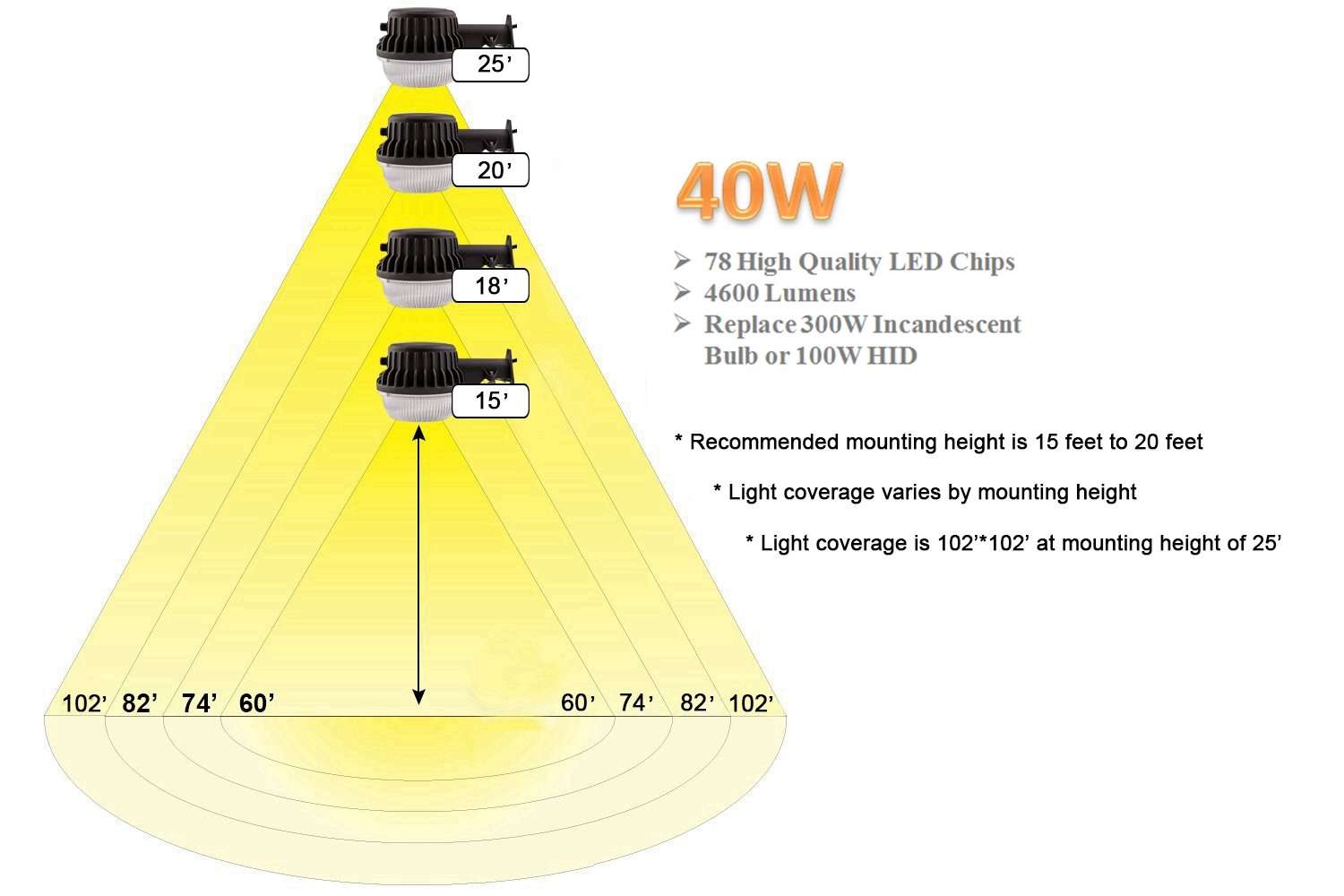 Led Area Light 40 Watts Dusk To Dawn Photocell Included 5000k Photo Cell Wiring Diagram Mercury Vapor Daylight 4600lm Perfect Yard Or Barn Etl Listed 300w Incandescent 100w Hid
