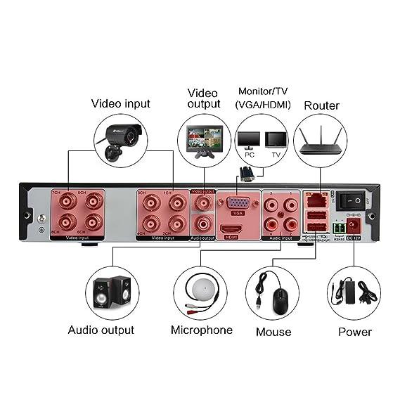 SUNLUXY® Grabadora de 8 Canales 960H (H.264) 720P AHD DVR Videovigilancia CCTV para Negocio y Hogar -Negro: Amazon.es: Bricolaje y herramientas