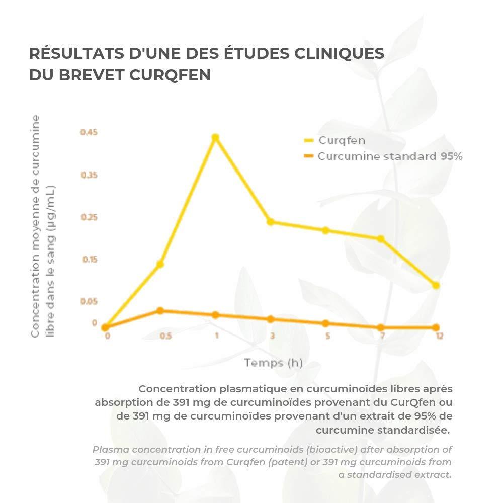 CÚRCUMA Patente curqfen | 100% natural, sin aditivos | Curcumina ...