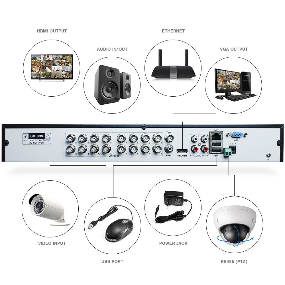 Supports HD TVI, AHD, HD CVI, IP, and 960H CVBS Dripstone 4MP 3MP 2MP 16CH Analog XVR DVR CCTV 5-in-1 Security Surveillance with Remote Viewing SDS Creative Technologies 638302445405