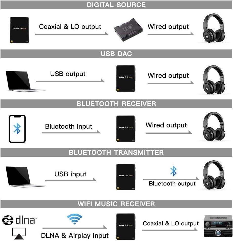 HiBy R3 Pro Portable Hi-Res Music Player Hi-Fi Lossless MP3 Player with Bluetooth 5.0//aptX//FLAC//DSD//LDAC//MQA//5G WiFi//Dual DAC High Resolution Audio Player Full Touch Screen Aluminum Alloy Black