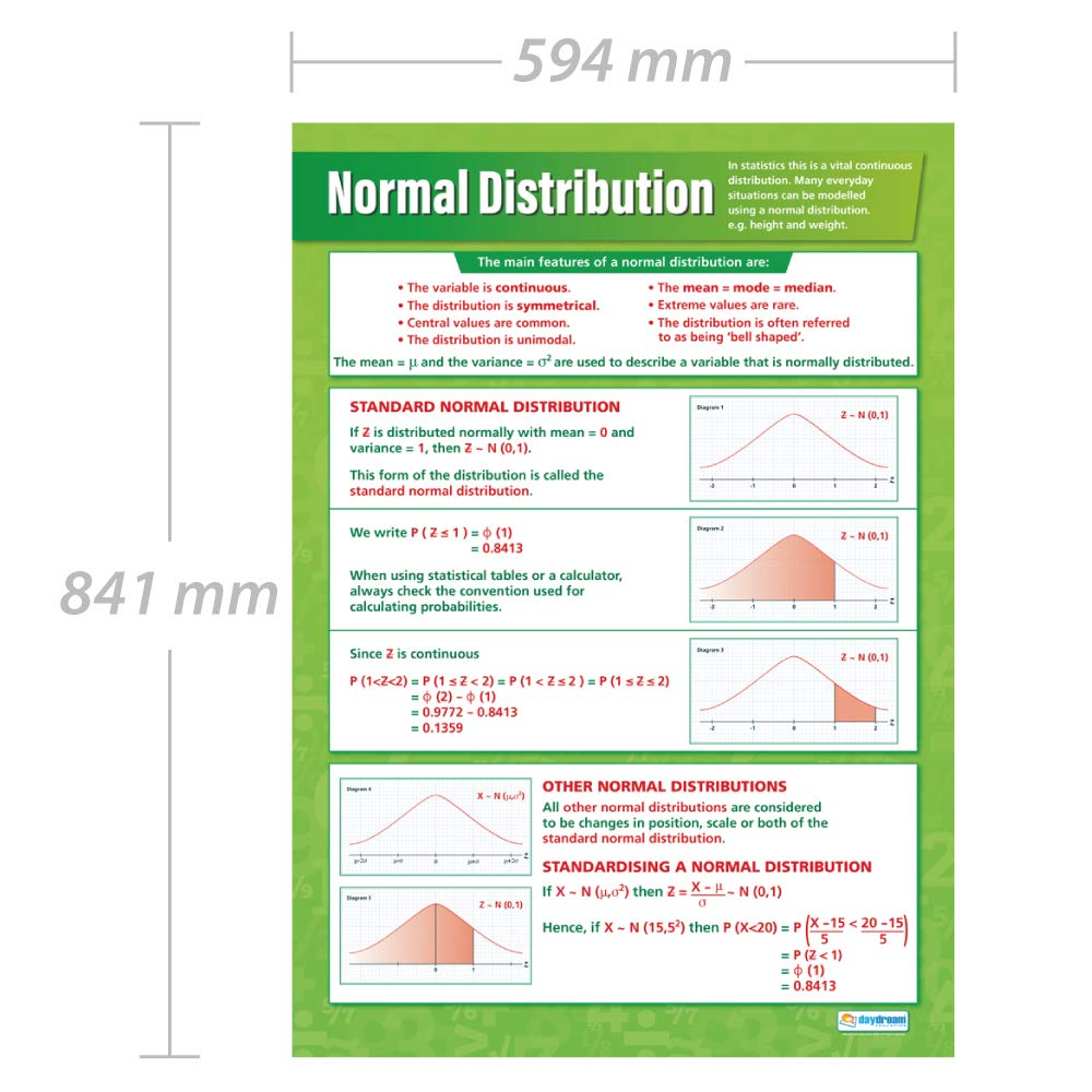 """Math Posters for Common Core State Standards Education Charts by Daydream Education CCSS 