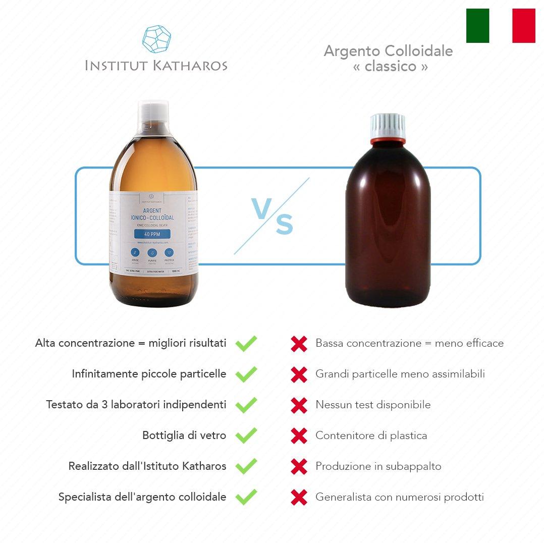 Plata coloidal 100% natural 40 PPM 300mL ✅Suministrado con un tapón de dosificación muy conveniente ✅Concentración superior, partículas más pequeñas: ...
