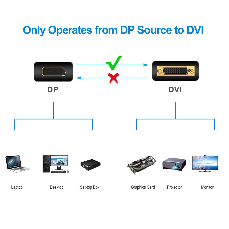 Nero 1080P DP Rankie Cavo Displayport a DVI 3m