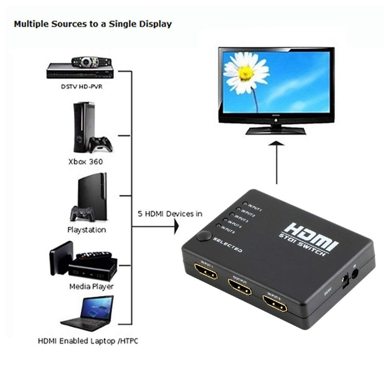 Distribution 5 Port 1080p HDMI Switch Switcher Selector Splitter ...