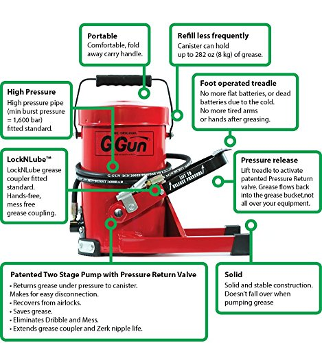 G. Gun Grease Gun - Quick and Easy Greasing - 10 Foot Flex Hose - LockNLube Grease Coupler Included - no Mess, no Waste - Industrial Strength Construction - 10,000 Psi Foot Operated by G.Gun (Image #4)