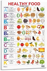 EUEU Healthy Nutritious Food Vitamin Chart Poster Decorative Painting Canvas Wall Art Living Room Posters Bedroom Painting 08x12inch(20x30cm)