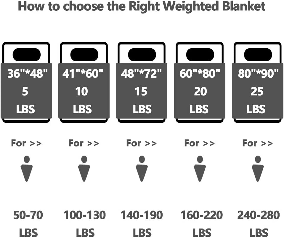 """5 lbs-36/×48/"""" COSYBAY Breathable Weighted Blanket-Dark Grey Heavy Blanket for Kids-100/% Cotton Top and Plush Bottom with Glass Beads"""