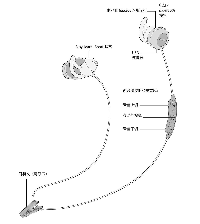 Auriculares inal/ámbricos Bluetooth, NFC, micr/ófono Bose SoundSport color azul