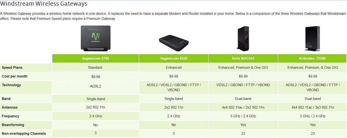 Windstream Arris NVG343BQ xDSL Wi-Fi Premium Wireless Router/Modem