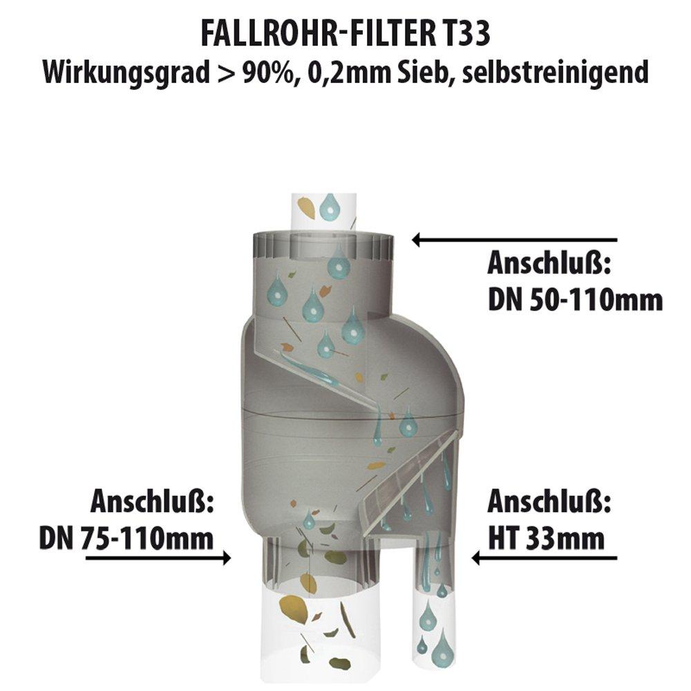 Interessant REGENSAMMLER FALLROHR FILTER FÜLLAUTOMAT T33 grau - 0,2mm  JS49