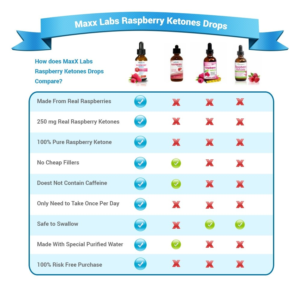 100% PURE Raspberry Ketone Drops - LOSE WEIGHT OR YOUR MONEY BACK - Top Choice of Dieters Wanting the Strongest Raspberry Ketones Liquid with 250mg Extracted from - ACTUAL Raspberry Fruit, 2oz Bottle by MaxX Labs (Image #7)