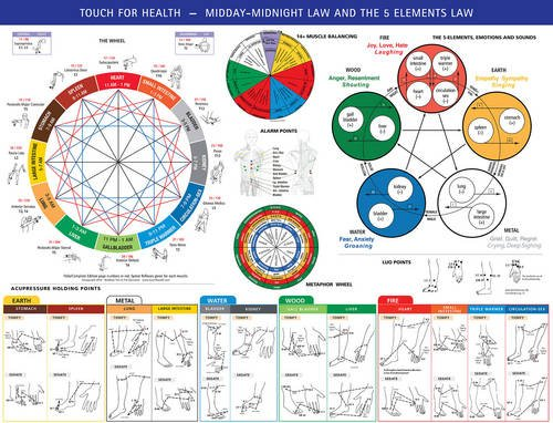 Touch for Health Midday / Midnight 5 Elements Chart