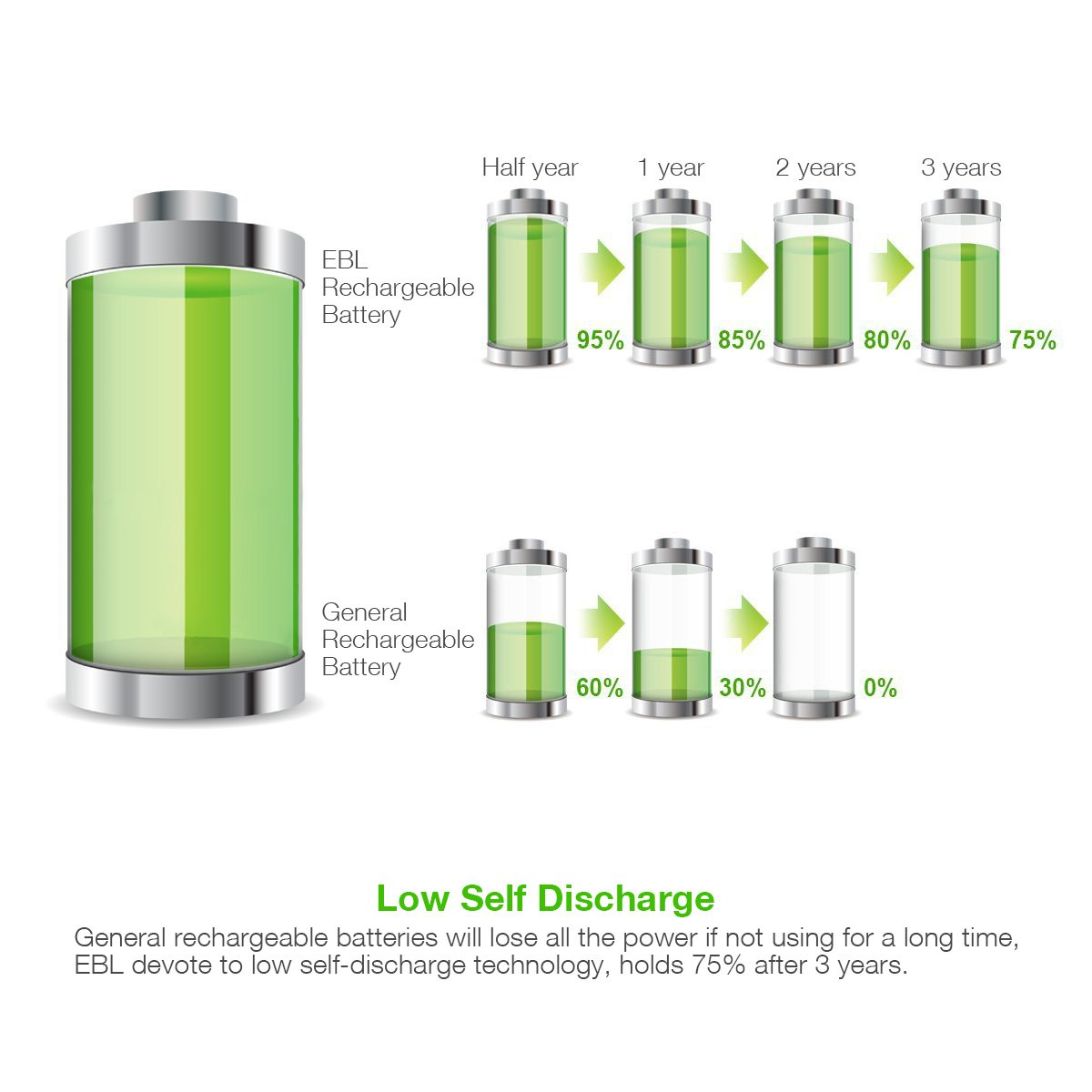 EBL 40Min iQuick Smart Battery Charger With USB Port and AA 2300mAh Rechargeable Batteries 4 Counts by EBL (Image #4)
