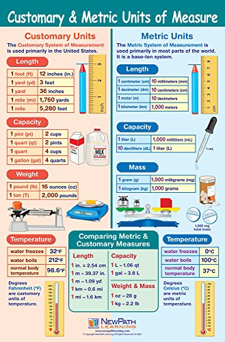 Chart Measurement Cheap - Customary & Metric Units of Measurement Poster - Laminated, Full-Color, 23